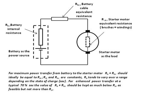applying the maximum power transfer concept to optimise starter